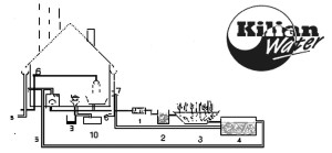 """Figure 1. A recycling system with the planted filter where water is reused in the washing machine and garden.                   1. Sedimentation Sedimentation tank for grey wastewater only. The source of the water may vary depending on local codes or regulations but might include water from bath, washing machine and kitchen. 2. Pump well with a level controlled pump. 3. Reed bed system or constructed wetland. 4. Tank for treated wastewater and treated rainwater. 5. """"Green"""" pipe for reuse water to washing machine and garden. 6. Water vitalizer in drinking water pipe. 7. Fine filter for treatment of rainwater. 8. Untreated rainwater toward sand catcher and infiltration unit. 9. """"Black""""'wastewater from toilet to compost container. 10. Urine from toilet to urine container Design by Kilian Water Ltd., Denmark"""
